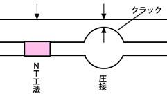 NT工法の特色